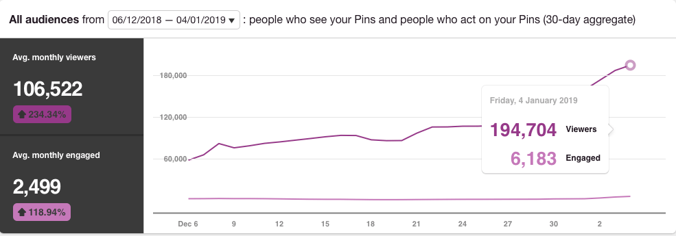 pinterest stats for after
