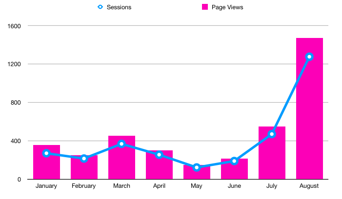 But A 14,004% Increase In Monthly Page views from Pinterest For August 2019 vs August 2018?!