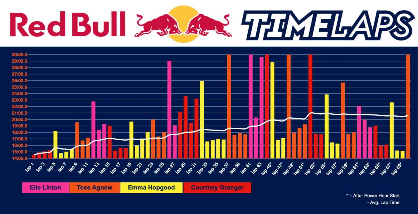 Breakdown of event - team 11 - worst pace scenario - red bull timelaps 2019