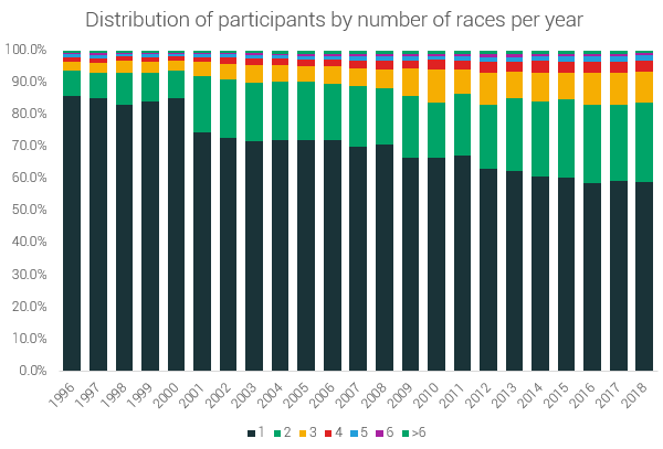 More ultra runners are competing in multiple events per year. In 1996, only 14% of runners participated in multiple races a year, now 41% of participants run more than one event per year. There is also a significant increase in the % of people who run 2 races a year, 17.2% (from 7.7% to 24.9%) and 3 races, 6.7% (from 2.8% to 9.5%).