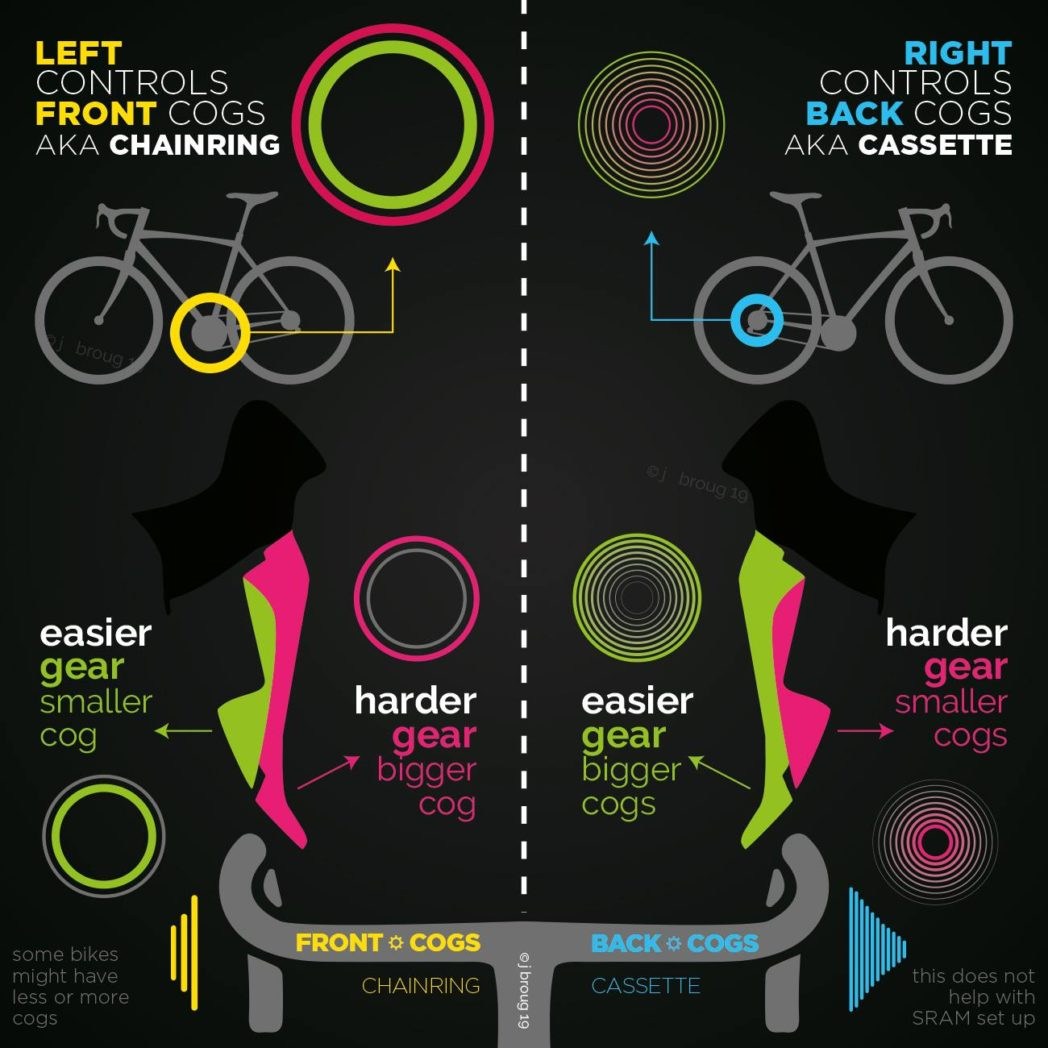 Graphic for introduction To Duathlon showing how to use gears on road bikes